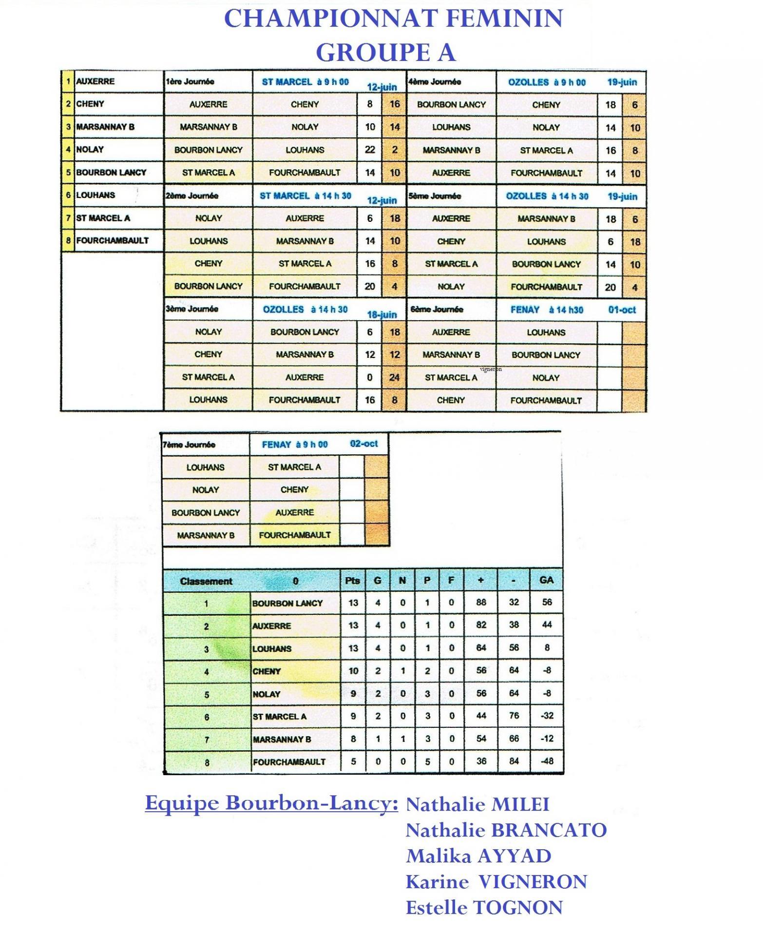 Championnat feminin 1
