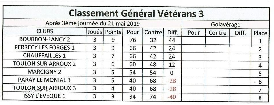 Classement veterans 3
