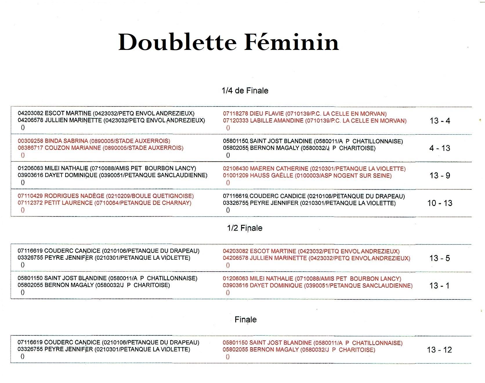 Resultats doublette feminin